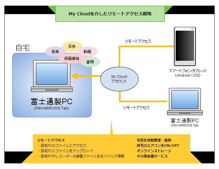 クラウドを基軸とした様々なサービスの総体が「My Cloud」ですが、メインとなるのは自宅のPCへのリモートアクセスです