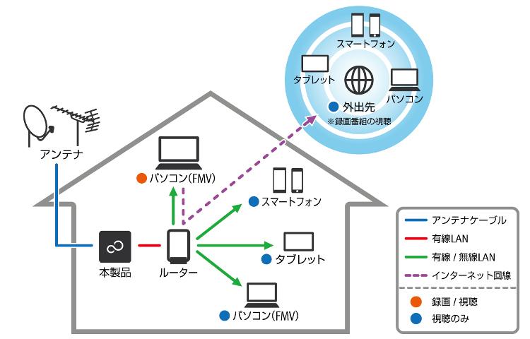 ネットワークテレビチューナーを利用すれば、テレビを家庭内&外出先でさまざまなデバイスから縦横無尽に使えるようになる