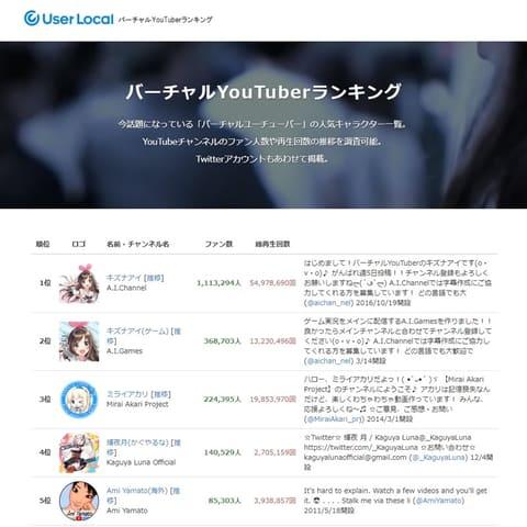 日本 ユーチュー バー 登録 者 数 ランキング