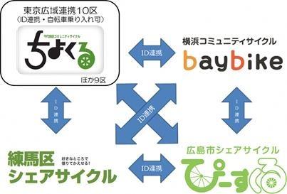 横浜のシェアサイクルが24時間利用可能に。東京・川崎との連携も ...