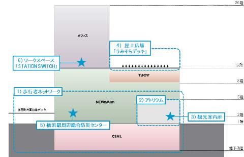 図 横浜 駅 構内