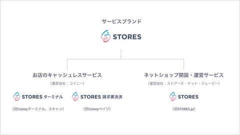 ターミナル stores