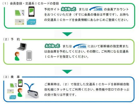 新幹線eチケット アプリ