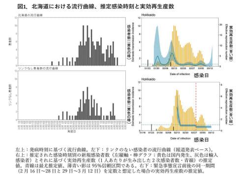 東京 都 実効 再 生産 数