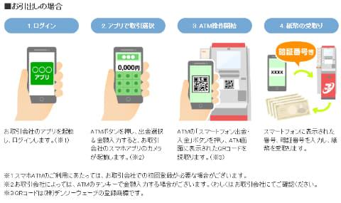 セブン銀行、最短10分で口座開設できるスマホアプリ「Myセブン銀行」 - Impress Watch