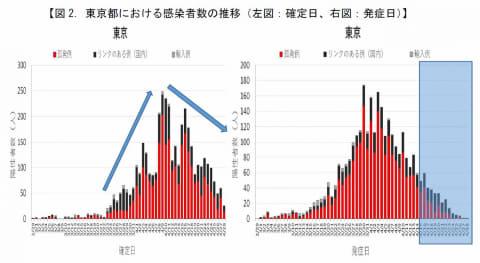 都 新型 数 東京 コロナ 感染 者 地区 別 10万人当り累計感染者数(都道府県データランキング)