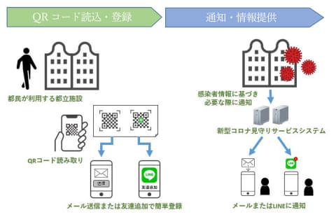 新型 コロナ ウイルス 感染 症 東京