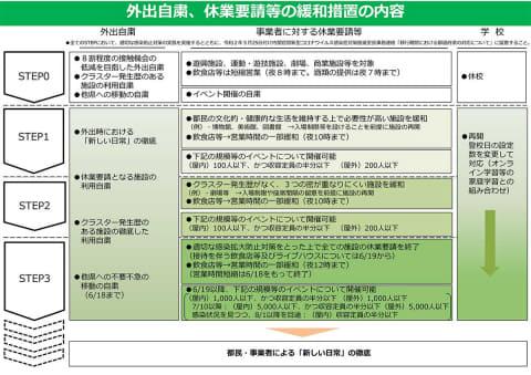 ロード マップ コロナ 東京 東京都、休業緩和に向けたロードマップの概要を発表。「2週間毎に状況を確認して判断」