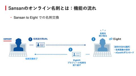 名刺 sansan オンライン 交換