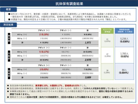 東京 検査 数