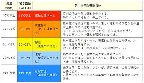 警戒 アラート 神奈川 熱中 症 環境省_LINEアプリを活用した熱中症警戒アラート(試行)の情報配信について