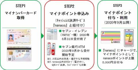 Nanaco カード 残高 確認