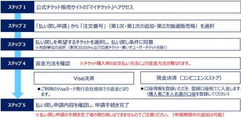 チケット 東京 オリンピック