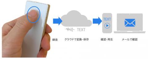 ソースネクスト 話した内容を、瞬時にテキストで表示 耳の遠い人と快適に会話できるAIボイス筆談機「ポケトークmimi」|ソースネクスト株式会社のプレスリリース