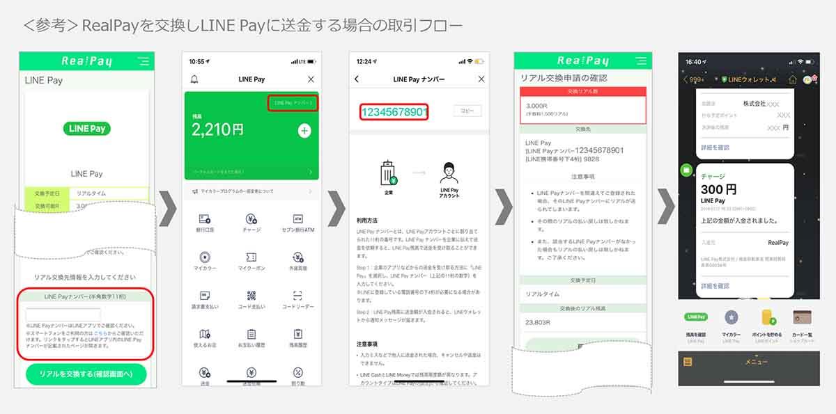 LINE Pay、企業から個人へ送金可能に。経費精算やEC返金など最大100万円