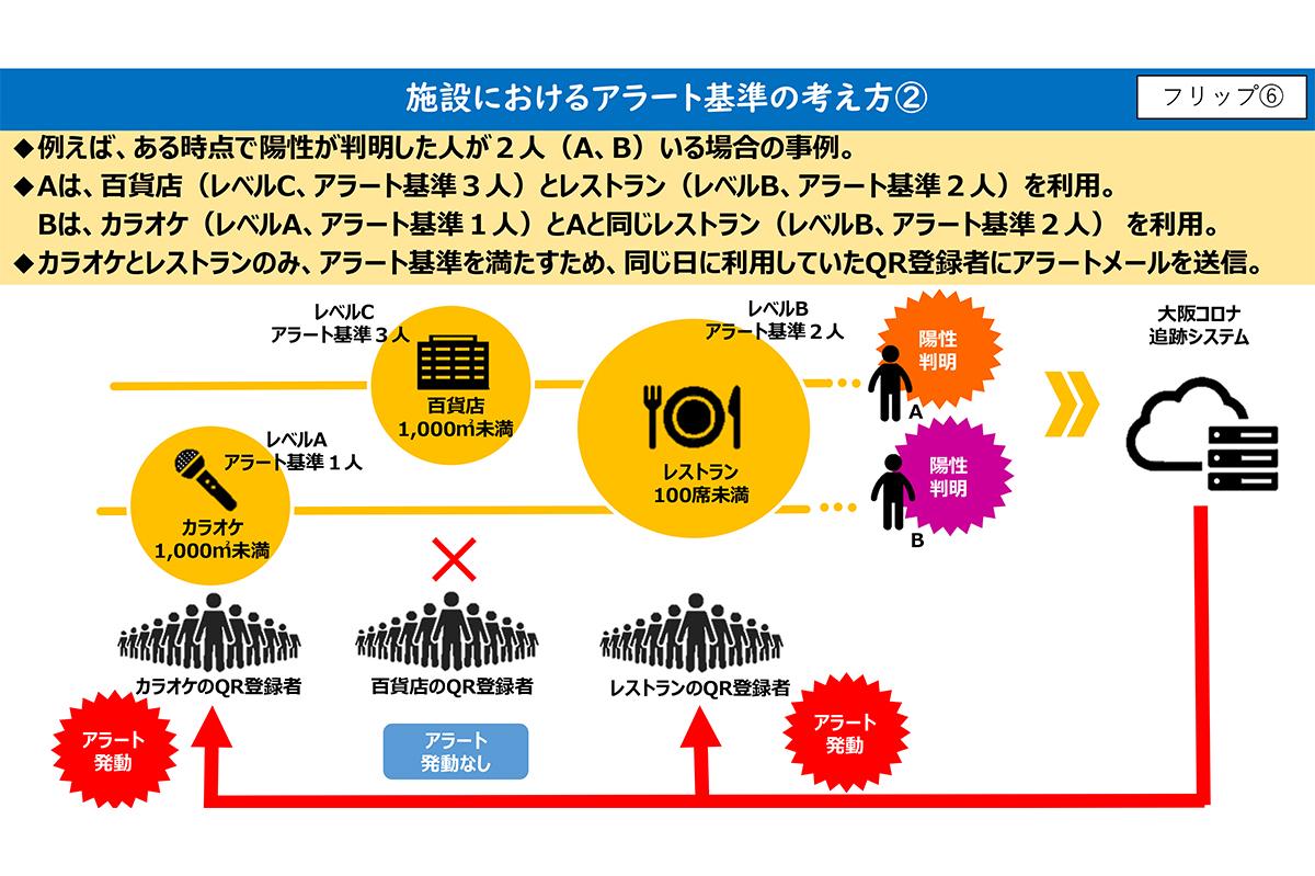 システム 大阪 コロナ 追跡